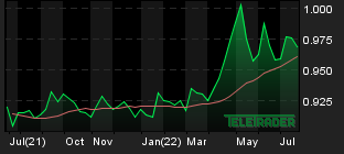 Chart for: USD/CHF