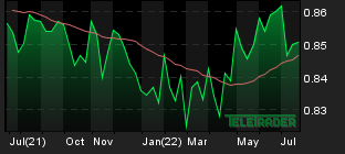 Chart for: EUR/GBP
