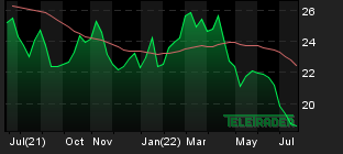 Chart for: Silver