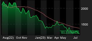 Chart for: Palladium