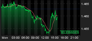 Chart for: EUR/AUD