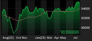Chart for: Dow Jones