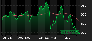 Chart for: Athex Composite