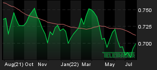 Chart for: AUD/USD