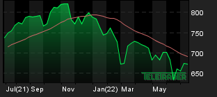 Chart for: AEX