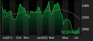 Chart for: Lead USD 3 Months