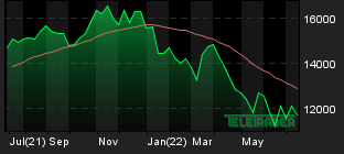 Chart for: Nasdaq 100