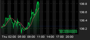 Chart for: USD/JPY