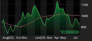Chart for: Platinum