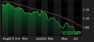 Chart for: EUR/USD