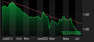 Chart for: EUR/CHF