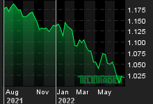 Chart for: EUR/USD Spot