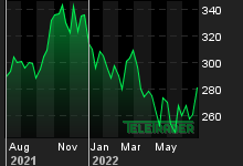 Chart for: Microsoft Corporation