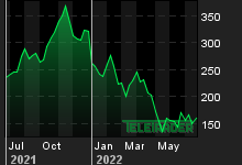 Chart for: Zscaler