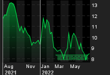 Chart for: UbiSoft Entertainment Inc.
