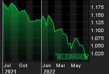 Chart for: EUR/USD Reference Rate
